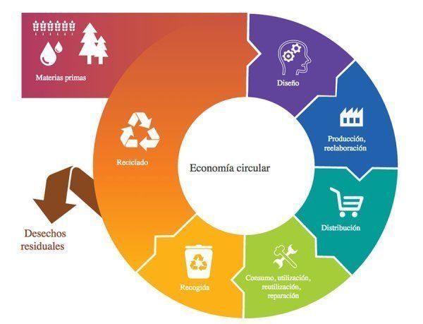 La economía circular, un sistema que interpela a la industria