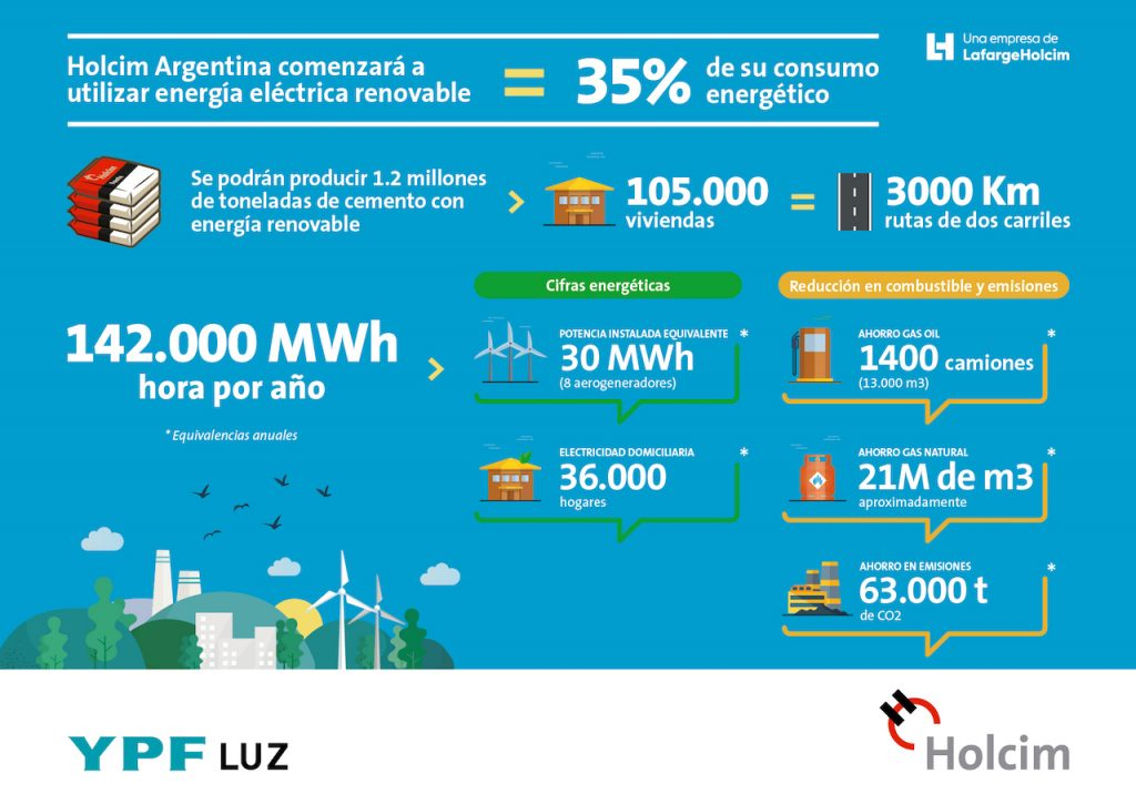 Infografía sobre el acuerdo de Holcim e YPF Luz para recibir la cementera energía eólica