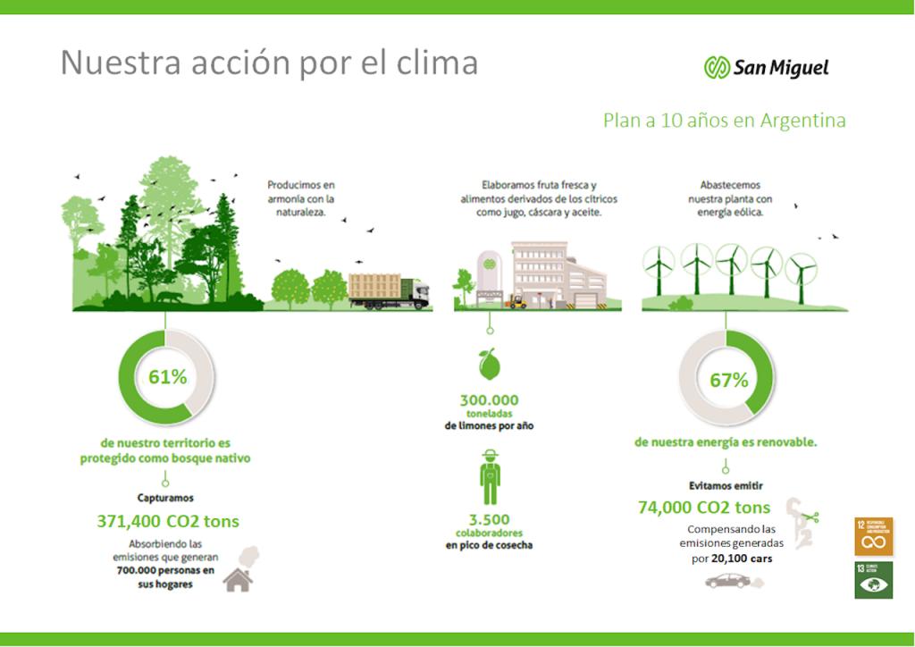 El plan de acción por el Clima de la empresa San Miguel en el Complejo Industrial Famaillá contempla la reducción de dióxido de carbono en 10 años