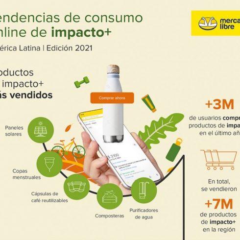 Este impacto positivo potenció además el ecosistema emprendedor: el último año en Argentina aumentó un 192 % la cantidad de vendedores sustentables. Hoy en día, hay más de 10.700 empresas y emprendedores que venden productos productos de impacto positivo en la región