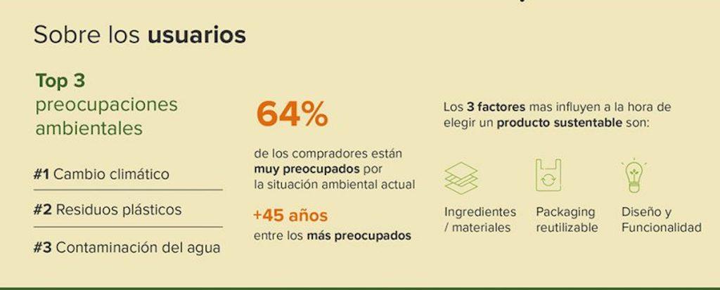 Según el informe de Mercado Libre, aumentó y se consolidó el consumo de productos de impacto positivo