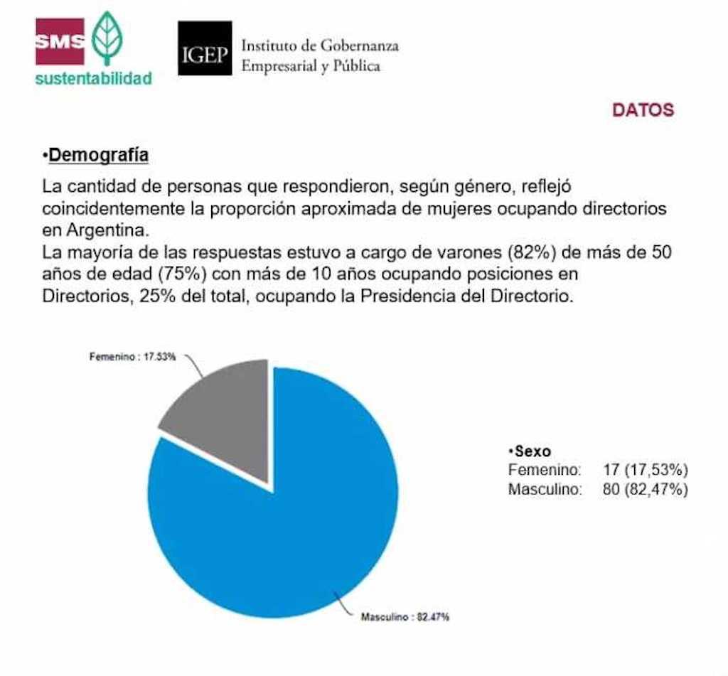 Directorios de empresas: cuáles son los temas de sustentabilidad que interesan según un informe de SMS Buenos Aires y el IPGE